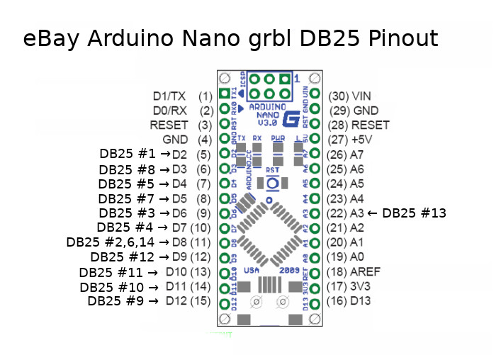 NanoDB25Pinout ebay db25 arduino nano grbl adapters pappp's rambling Arduino Grbl Variable Spindle at n-0.co